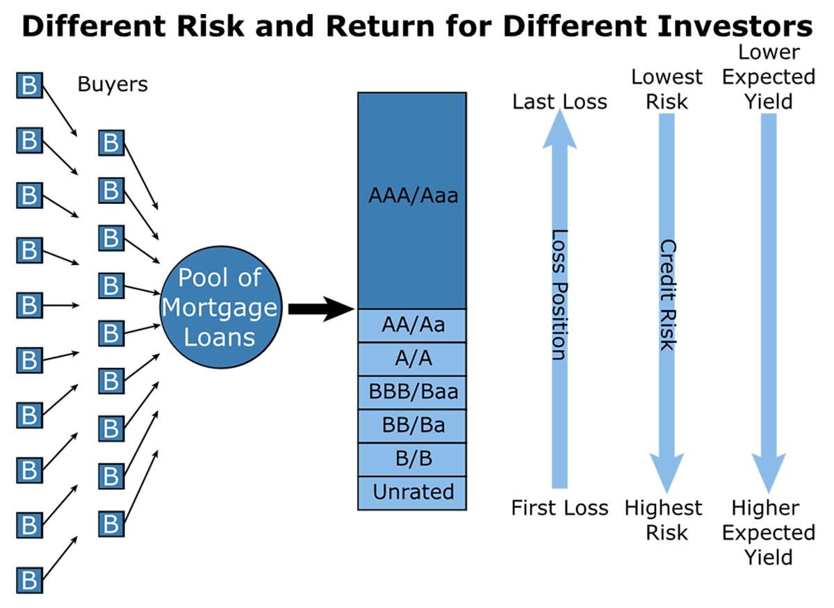 Agency Loans CMBS Risk2526Return 1200x874 1